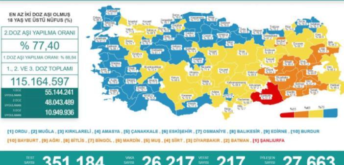 Türkiye'de Covid-19 nedeniyle 217 kişi vefat etti, 26 bin 217 yeni vaka tespit edildi
